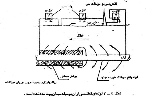 جزوه آموزشی کنترل خوردگی خط لوله حفاظت کاتدی