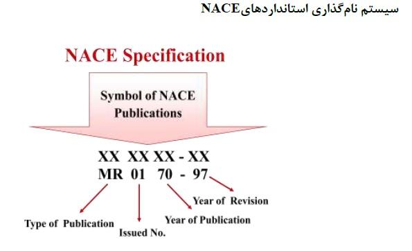 آشنایی با استاندارد NACE بین المللی